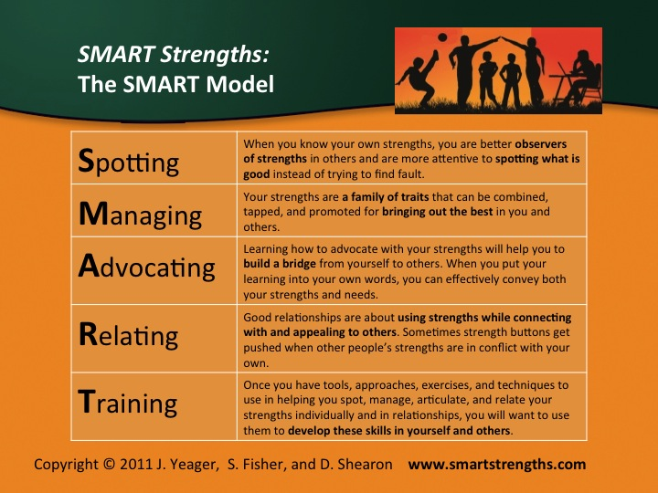 The Smart Strengths Approach to Positive Education Infographic